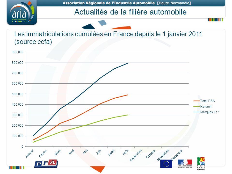 Actualités de la filière automobile Les immatriculations cumulées en France depuis le 1 janvier 2011 (source ccfa)