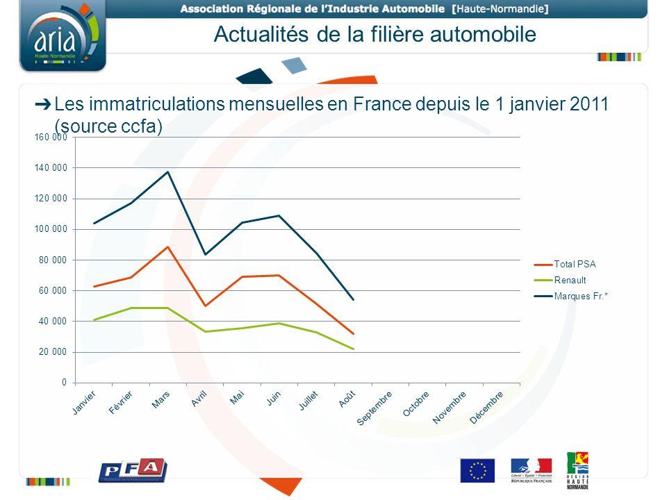 Actualités de la filière automobile Les immatriculations mensuelles en France depuis le 1 janvier 2011 (source ccfa)