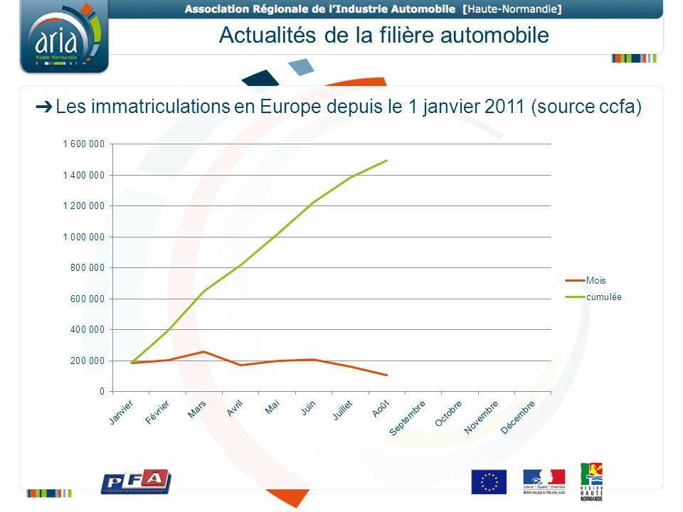 Actualités de la filière automobile Audi informe quil va augmenter ses capacités de production en Europe ainsi que celle de Seat (source ccfa).