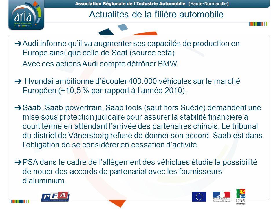 Actualités de la filière automobile Audi informe quil va augmenter ses capacités de production en Europe ainsi que celle de Seat (source ccfa). Avec c