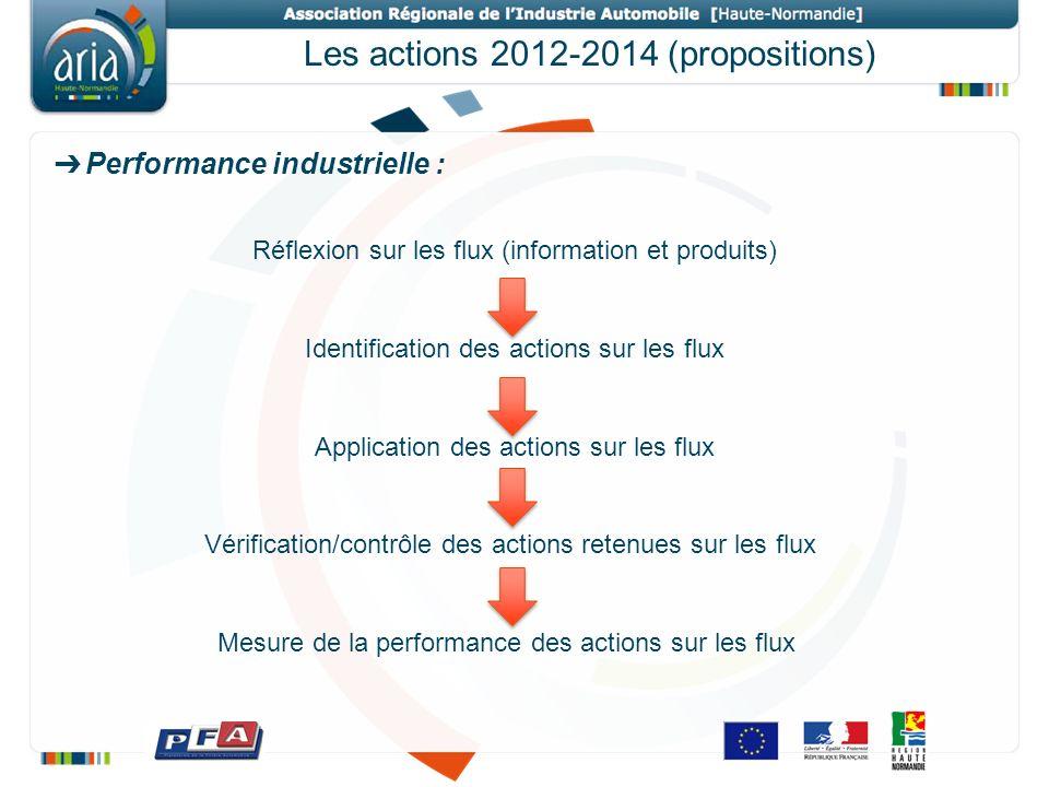 Les actions 2012-2014 (propositions) Performance industrielle : Réflexion sur les flux (information et produits) Identification des actions sur les fl