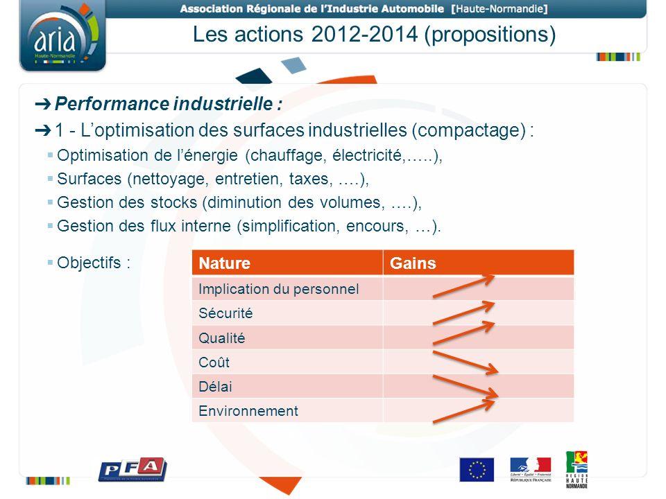 Les actions 2012-2014 (propositions) Performance industrielle : 1 - Loptimisation des surfaces industrielles (compactage) : Optimisation de lénergie (