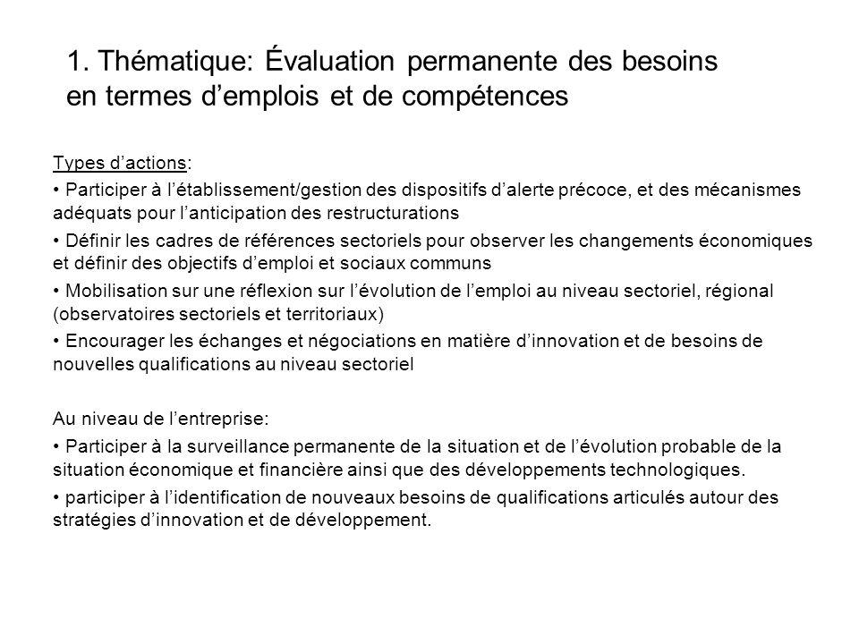 1. Thématique: Évaluation permanente des besoins en termes demplois et de compétences Types dactions: Participer à létablissement/gestion des disposit