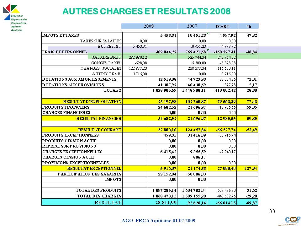 Page de garde AGO FRCA Aquitaine 01 07 2009 33 AUTRES CHARGES ET RESULTATS 2008