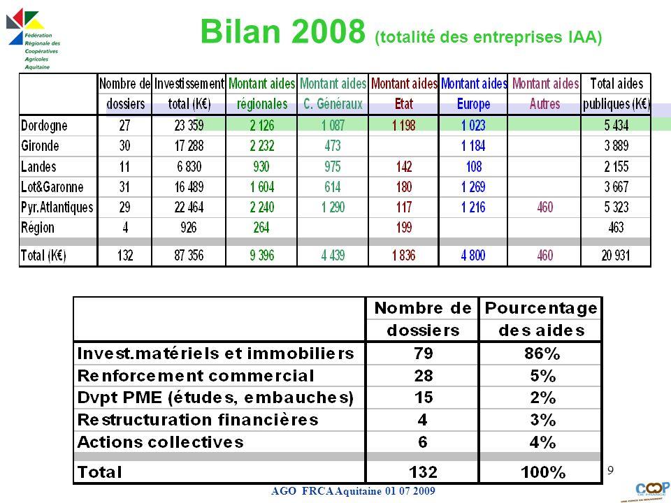 Page de garde AGO FRCA Aquitaine 01 07 2009 9 Bilan 2008 (totalité des entreprises IAA)