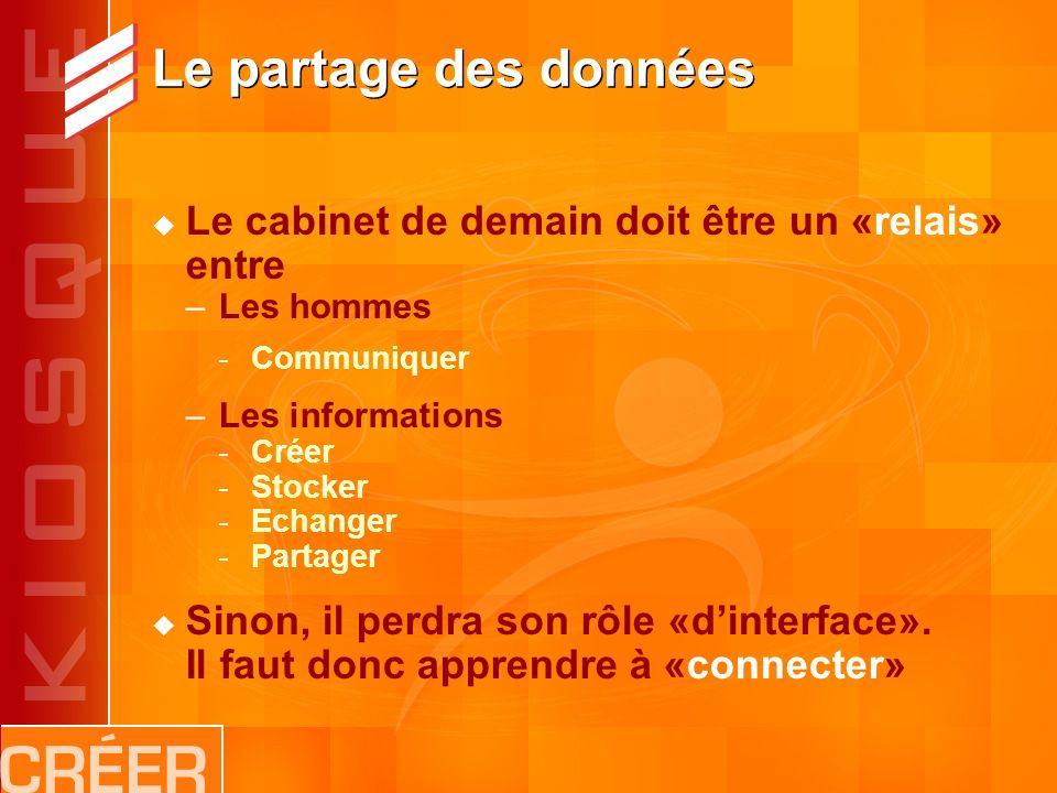 Le partage des données Le cabinet de demain doit être un «relais» entre –Les hommes -Communiquer –Les informations -Créer -Stocker -Echanger -Partager Sinon, il perdra son rôle «dinterface».