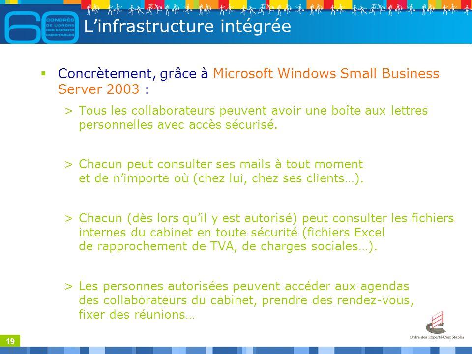 19 Linfrastructure intégrée Concrètement, grâce à Microsoft Windows Small Business Server 2003 : >Tous les collaborateurs peuvent avoir une boîte aux