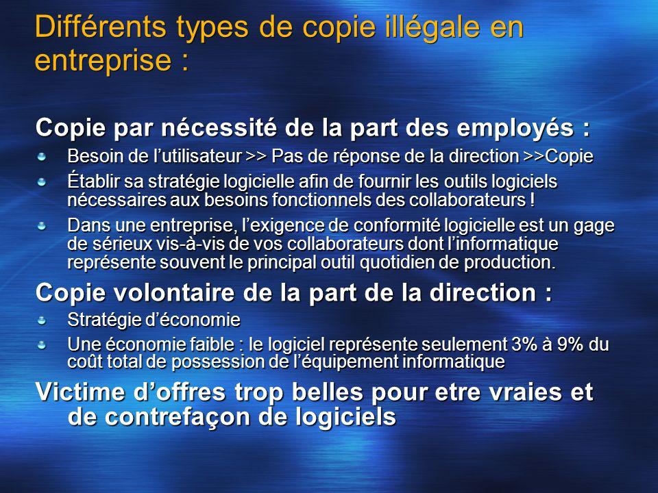 Différents types de copie illégale en entreprise : Copie par nécessité de la part des employés : Besoin de lutilisateur >> Pas de réponse de la direct