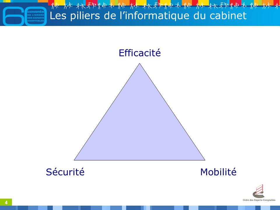 4 Les piliers de linformatique du cabinet Efficacité SécuritéMobilité