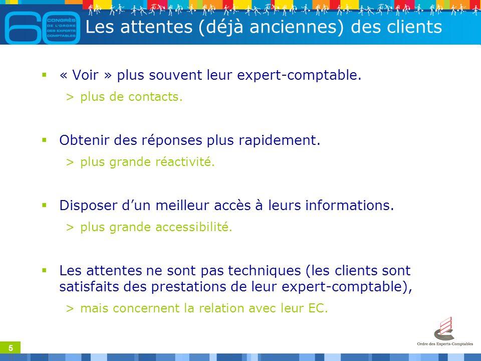 26 Les avantages coté client Grâce aux solutions de mobilité, lExpert-Comptable est plus « proche » de son client.