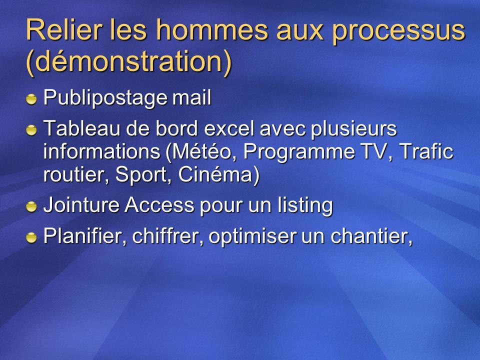 Relier les hommes aux processus (démonstration) Publipostage mail Tableau de bord excel avec plusieurs informations (Météo, Programme TV, Trafic routi