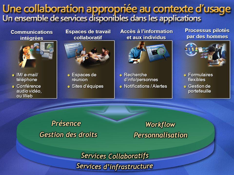 IM/ e-mail/ téléphone Conférence audio vidéo, ou Web Espaces de réunion Sites déquipes Recherche dinfo/personnes Notifications / Alertes Formulaires f