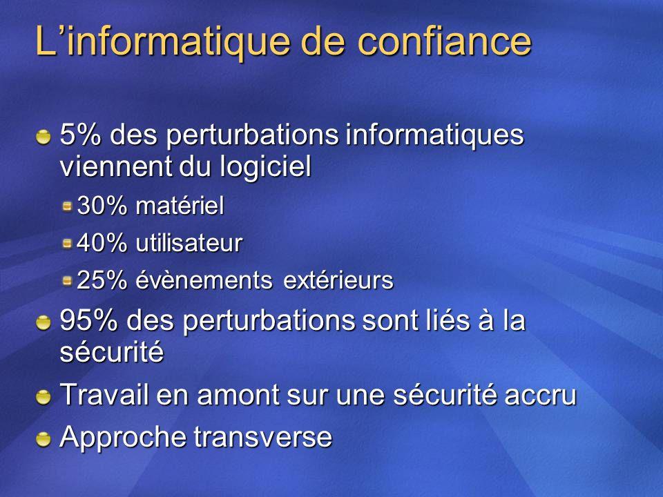 Linformatique de confiance 5% des perturbations informatiques viennent du logiciel 30% matériel 40% utilisateur 25% évènements extérieurs 95% des pert