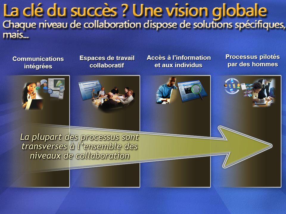 Communicationsintégrées Espaces de travail collaboratif Accès à linformation et aux individus Processus pilotés par des hommes