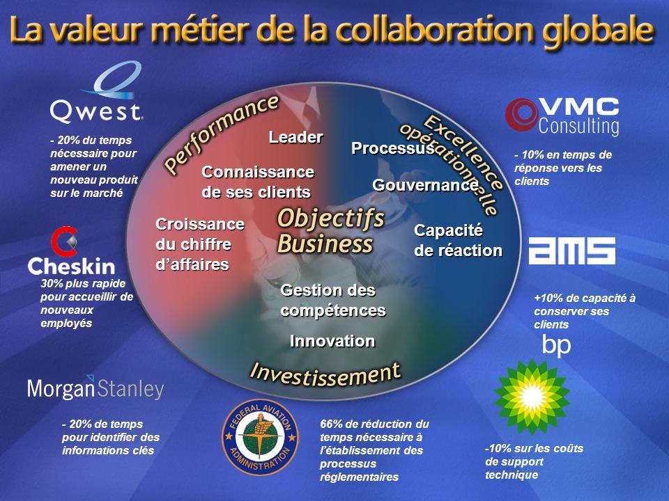 Leader Connaissance de ses clients Croissance du chiffre daffaires Processus Gouvernance Capacité de réaction Gestion des compétences Innovation - 10%