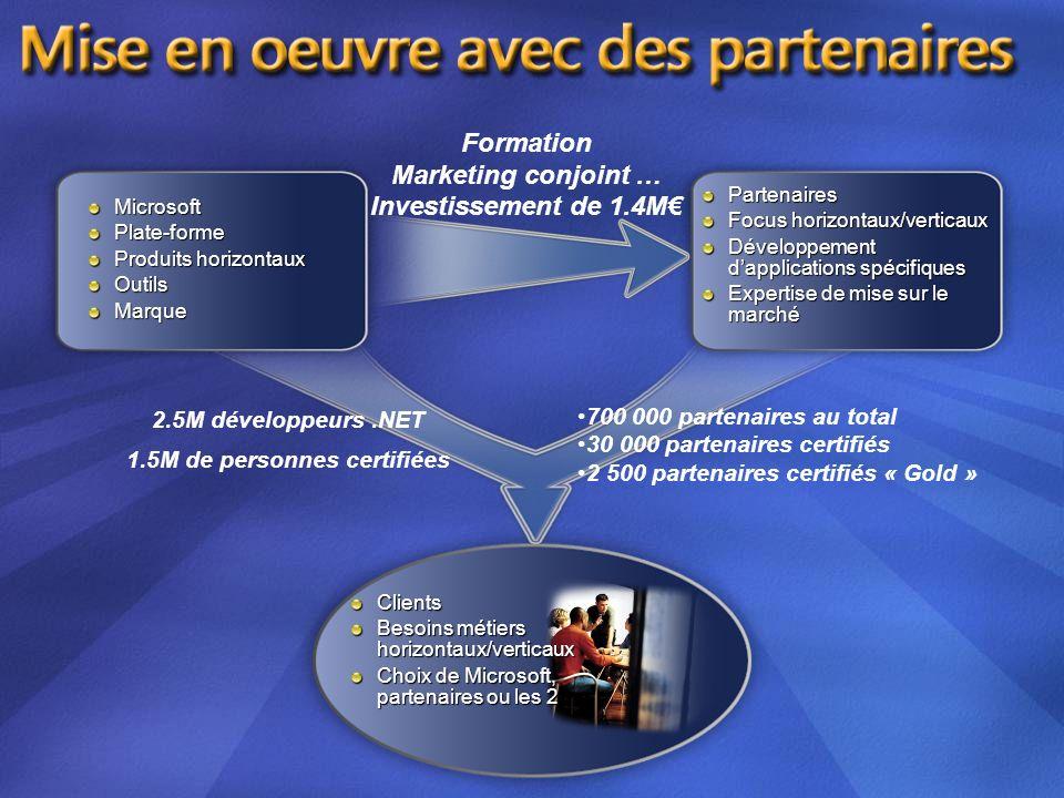 Partenaires Focus horizontaux/verticaux Développement dapplications spécifiques Expertise de mise sur le marché MicrosoftPlate-forme Produits horizont