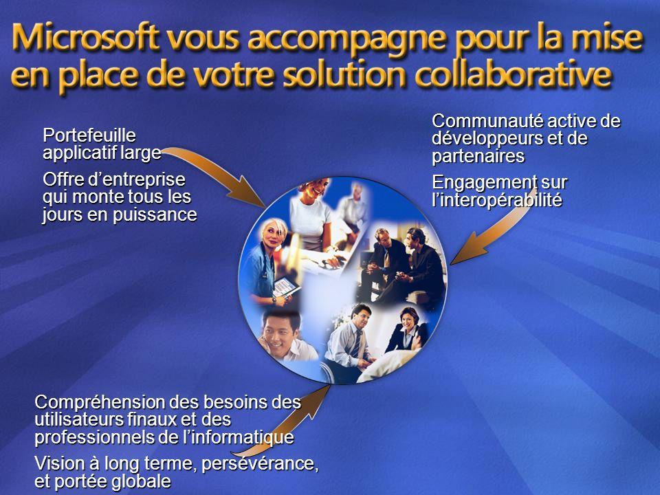 Communauté active de développeurs et de partenaires Engagement sur linteropérabilité Portefeuille applicatif large Offre dentreprise qui monte tous le