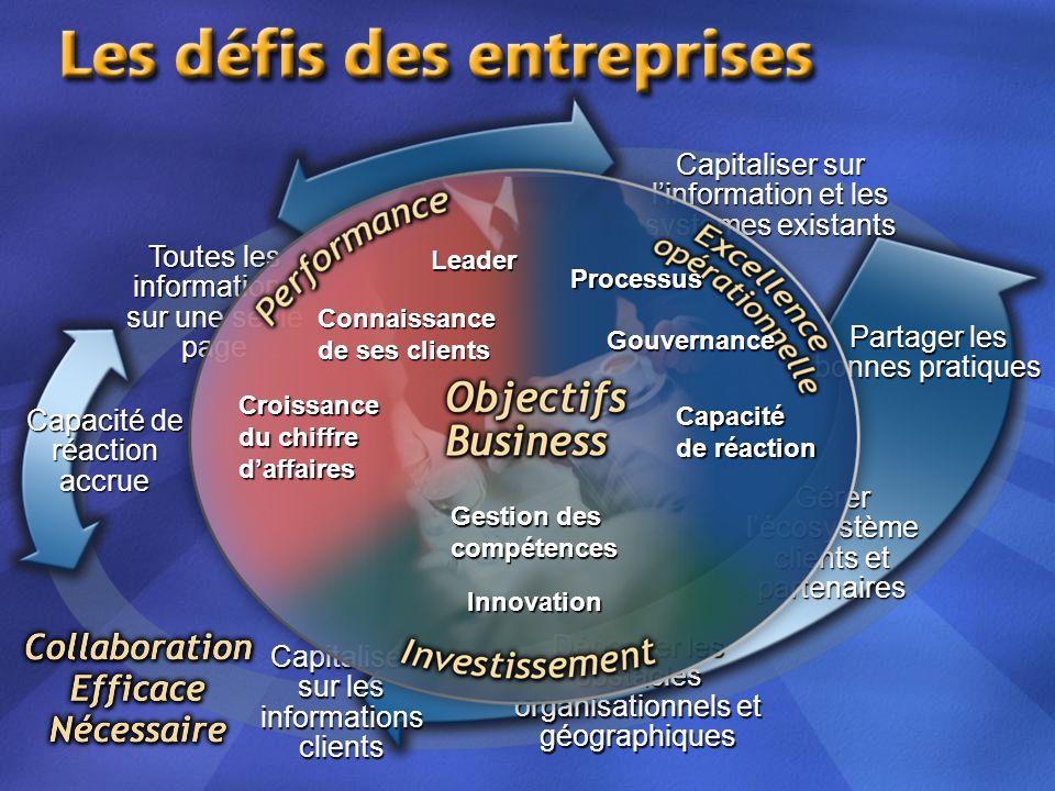 Capacité de réactionaccrue Toutes les informations sur une seule page Capitaliser sur les informationsclients Dépasser les obstacles organisationnels