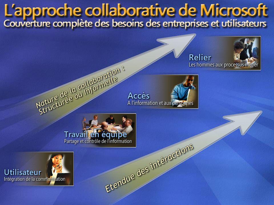 Microsoft Collaboration Vision Communicationsintégrées Espaces de travail collaboratif Accès à linformation et aux individus Processus pilotés par des hommes