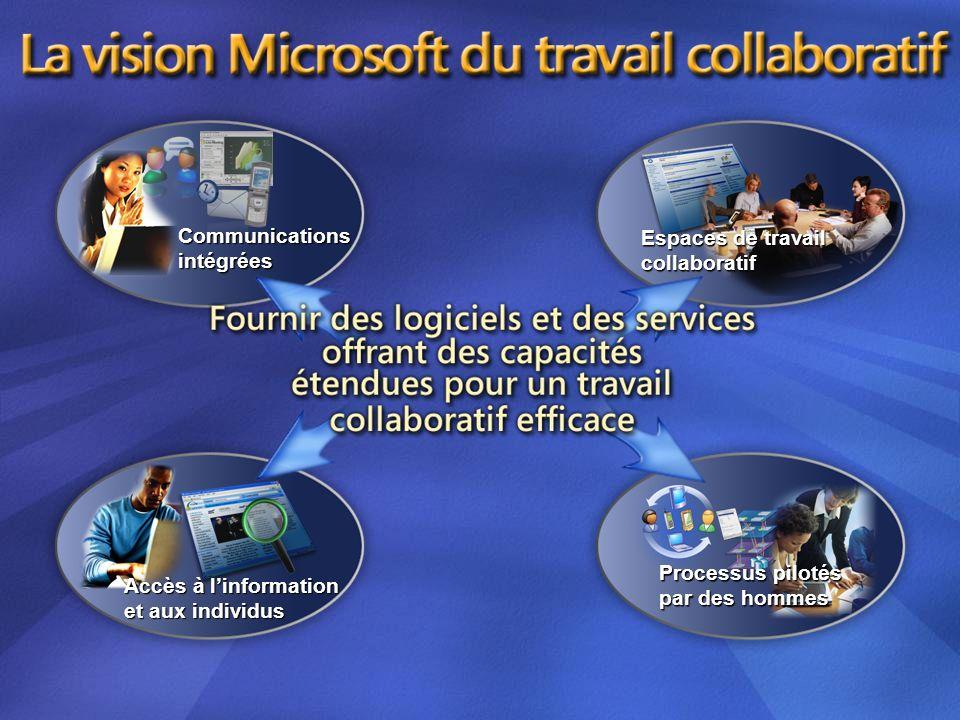 Microsoft Collaboration Vision Communicationsintégrées Espaces de travail collaboratif Accès à linformation et aux individus Processus pilotés par des