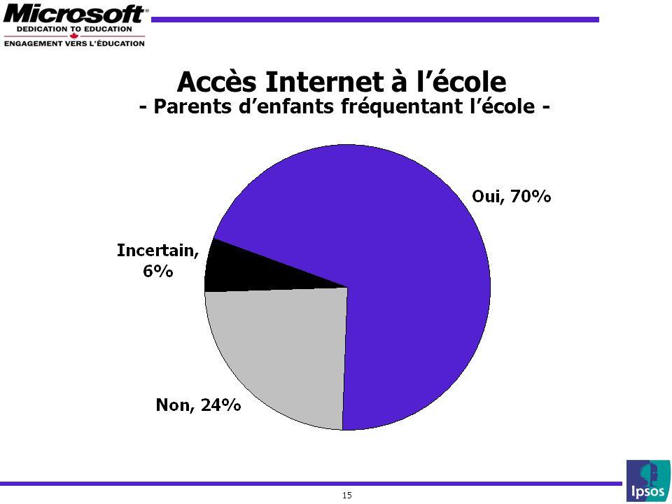 15 Accès Internet à lécole - Parents denfants fréquentant lécole -