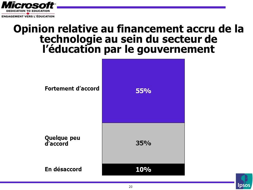 20 Opinion relative au financement accru de la technologie au sein du secteur de léducation par le gouvernement Fortement daccord Quelque peu daccord