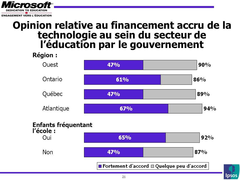 21 Ouest Ontario Québec Atlantique Enfants fréquentant lécole : Oui Non Région : Opinion relative au financement accru de la technologie au sein du se