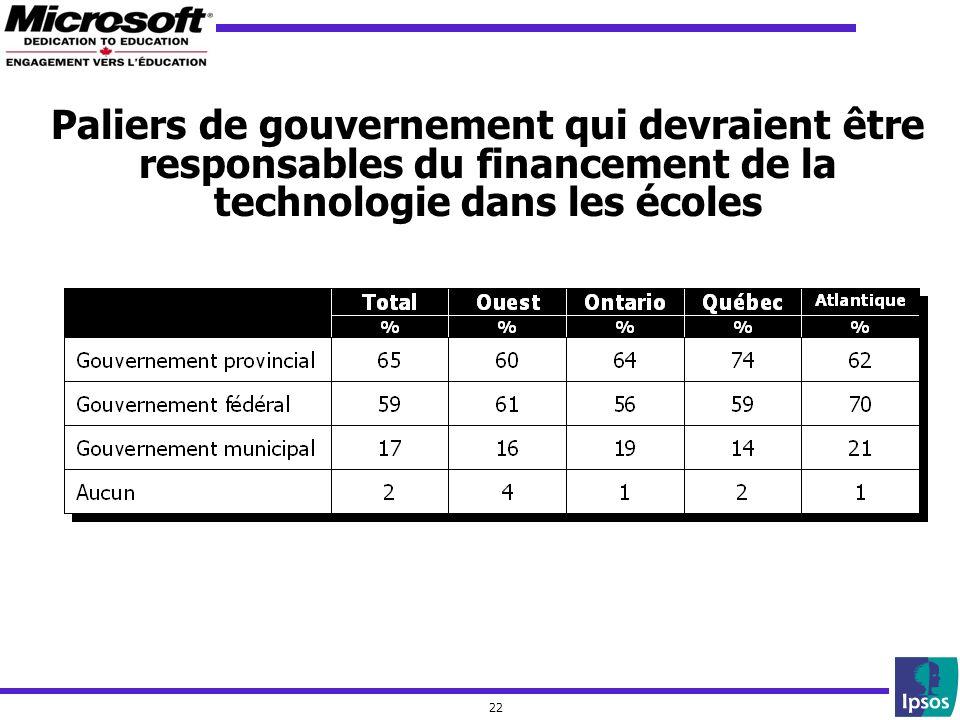 22 Paliers de gouvernement qui devraient être responsables du financement de la technologie dans les écoles