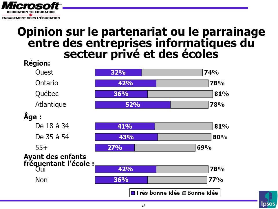 24 Opinion sur le partenariat ou le parrainage entre des entreprises informatiques du secteur privé et des écoles Ouest Ontario Québec Atlantique Ayant des enfants fréquentant lécole : Oui Non Région: De 18 à 34 De 35 à 54 55+ Âge :