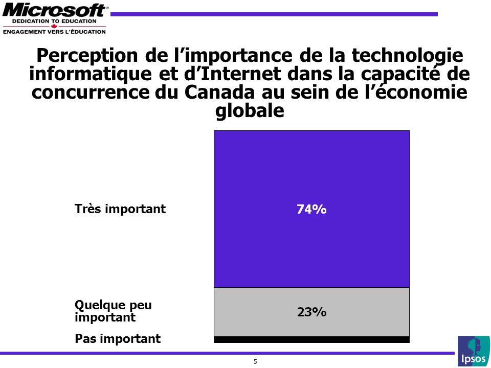 5 Très important Quelque peu important Pas important Perception de limportance de la technologie informatique et dInternet dans la capacité de concurrence du Canada au sein de léconomie globale