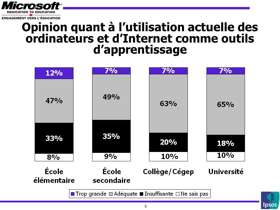 8 Opinion quant à lutilisation actuelle des ordinateurs et dInternet comme outils dapprentissage