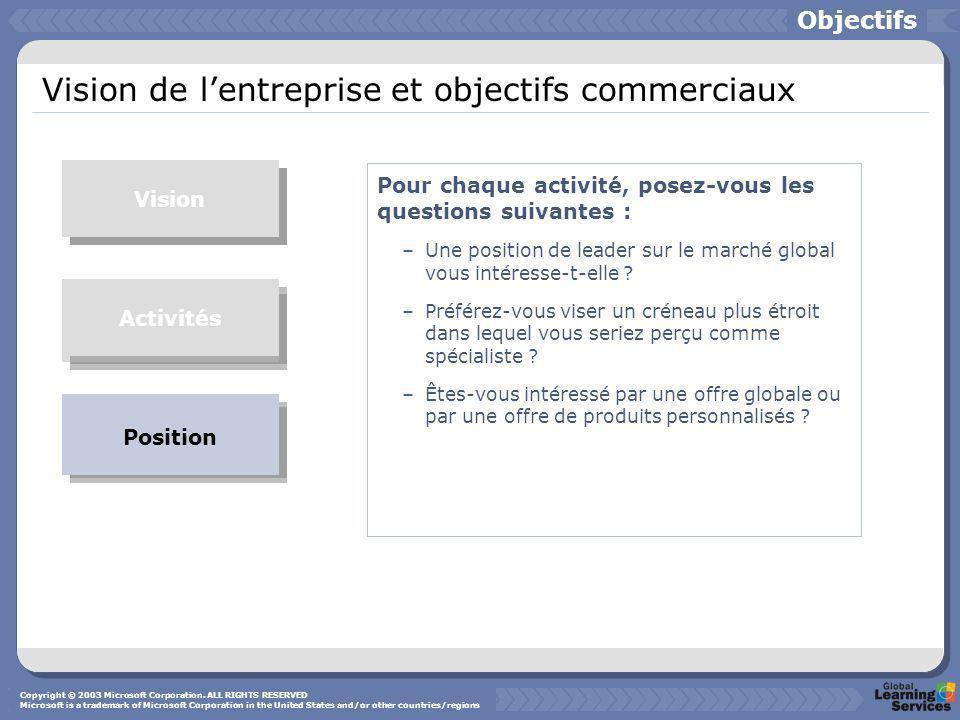 Vision de lentreprise et objectifs commerciaux Objectifs Vision Businesses Position Pour chaque activité, posez-vous les questions suivantes : –Une po