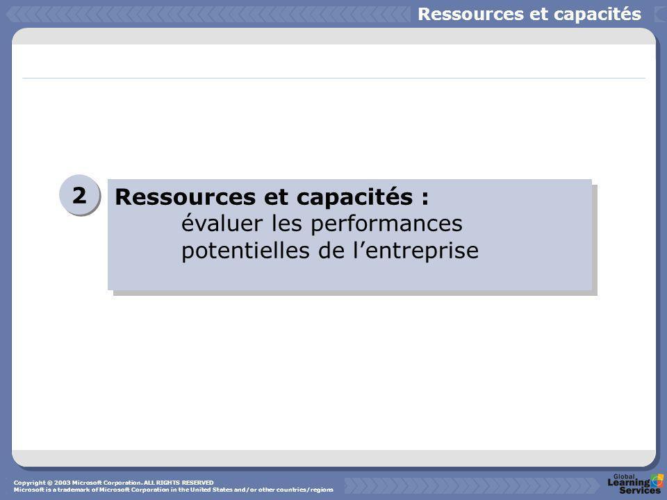 Ressources et capacités : évaluer les performances potentielles de lentreprise 2 2 Ressources et capacités Copyright © 2003 Microsoft Corporation. ALL
