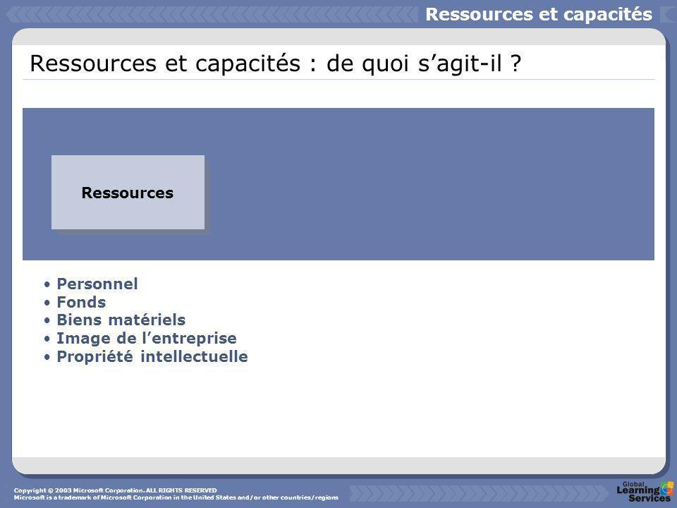 Ressources et capacités : de quoi sagit-il ? Ressources et capacités Ressources Personnel Fonds Biens matériels Image de lentreprise Propriété intelle