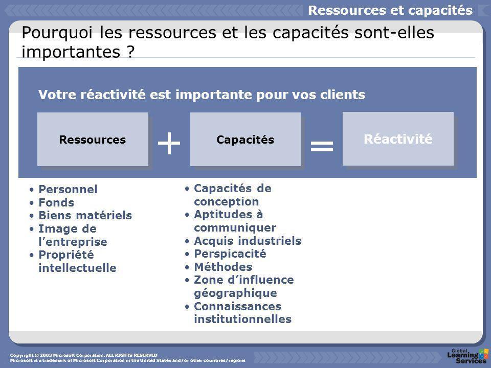 Pourquoi les ressources et les capacités sont-elles importantes ? Ressources Capacités Réactivité Ressources et capacités Votre réactivité est importa