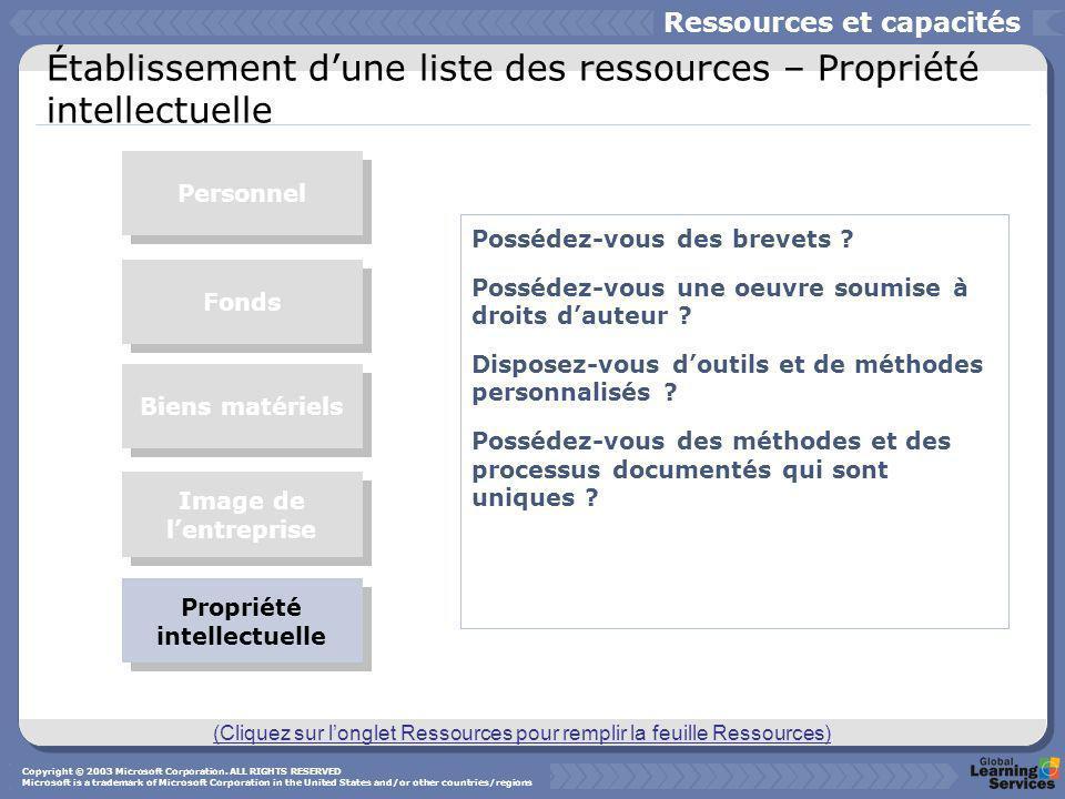 Établissement dune liste des ressources – Propriété intellectuelle Possédez-vous des brevets ? Possédez-vous une oeuvre soumise à droits dauteur ? Dis