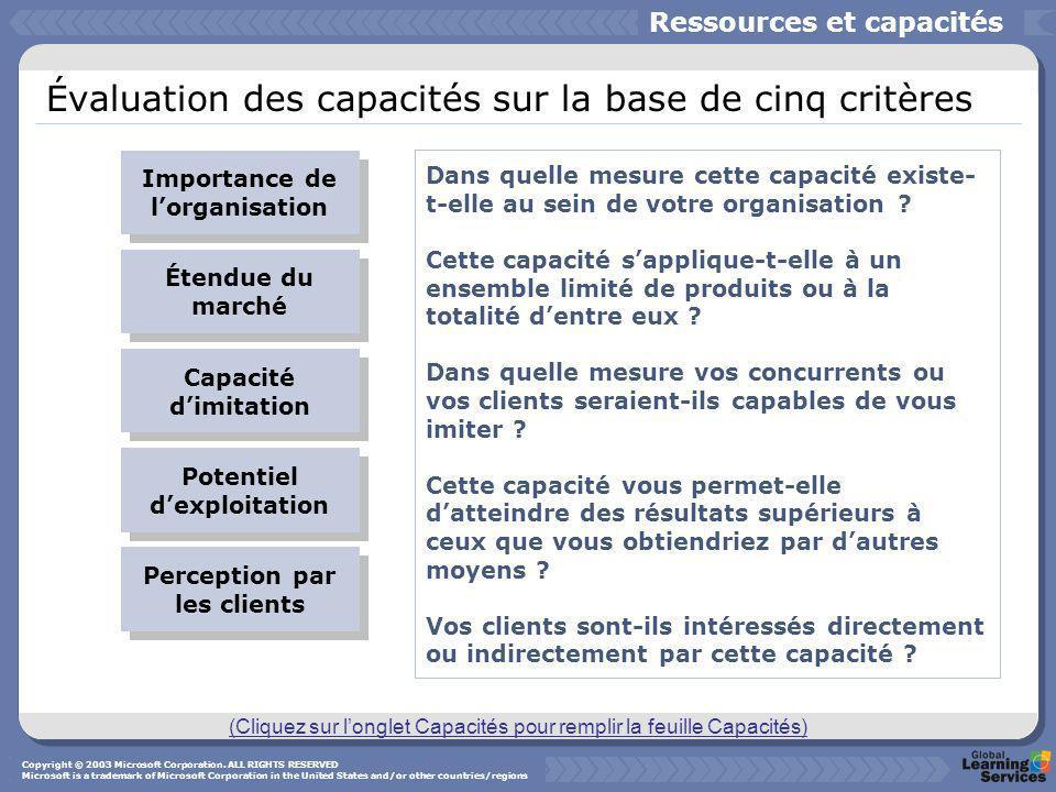 Évaluation des capacités sur la base de cinq critères Importance de lorganisation Étendue du marché Capacité dimitation Potentiel dexploitation Dans q