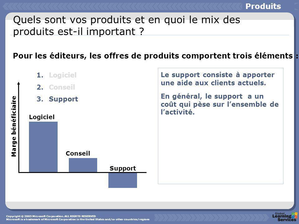 1.Logiciel 2.Conseil 3.Support Pour les éditeurs, les offres de produits comportent trois éléments : Logiciel Conseil Support Le support consiste à ap