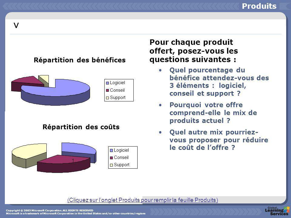 Logiciel Conseil Support 1 Répartition des coûts v Répartition des bénéfices Quel pourcentage du bénéfice attendez-vous des 3 éléments : logiciel, con