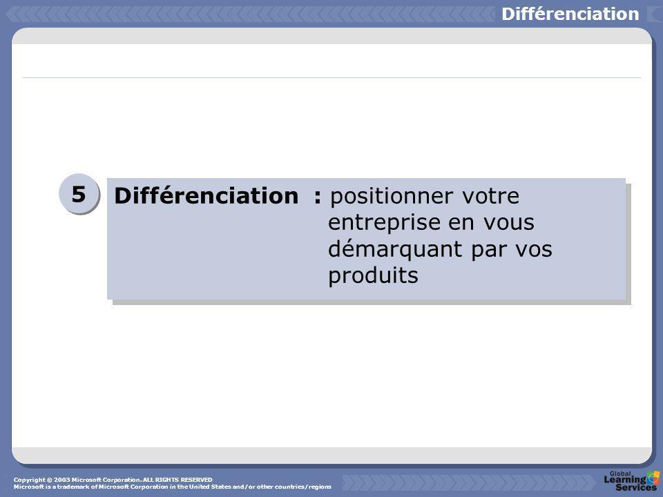 Différenciation : positionner votre entreprise en vous démarquant par vos produits 5 5 Différenciation Copyright © 2003 Microsoft Corporation. ALL RIG