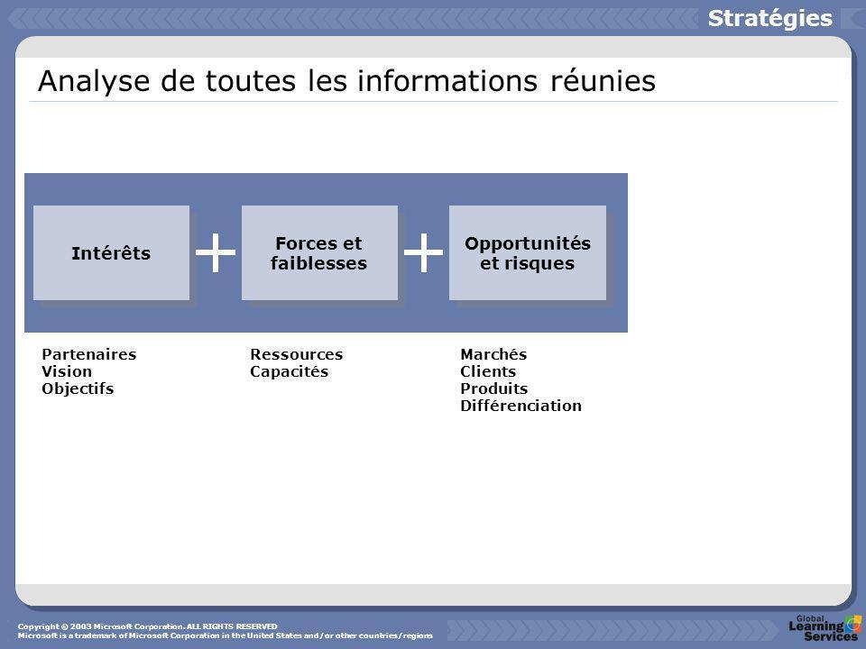 Analyse de toutes les informations réunies Stratégies Intérêts Forces et faiblesses Opportunités et risques Partenaires Vision Objectifs Ressources Ca