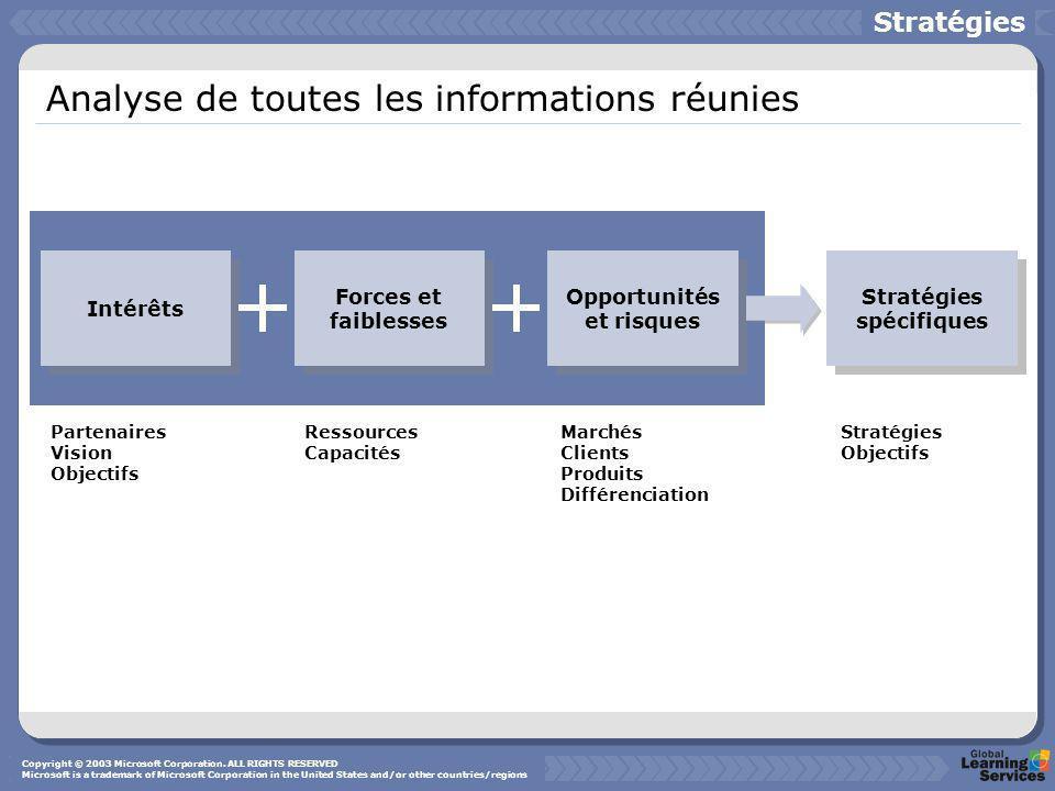 Analyse de toutes les informations réunies Stratégies Intérêts Forces et faiblesses Opportunités et risques Stratégies spécifiques Partenaires Vision