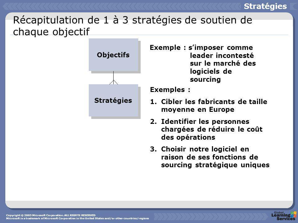 Récapitulation de 1 à 3 stratégies de soutien de chaque objectif Stratégies Objectifs Exemple : simposer comme leader incontesté sur le marché des log
