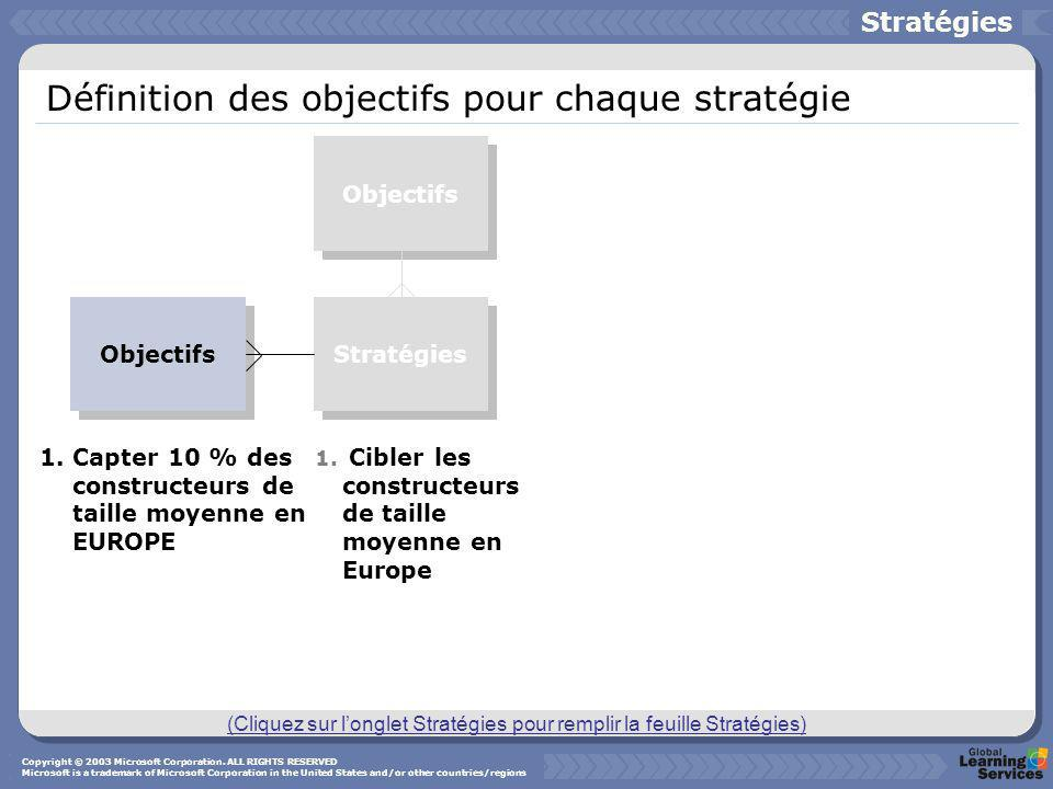 Définition des objectifs pour chaque stratégie Stratégies Objectifs 1.Capter 10 % des constructeurs de taille moyenne en EUROPE 1. Cibler les construc