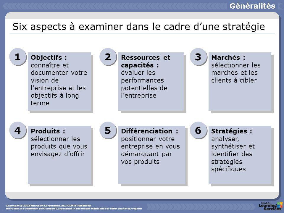 Six aspects à examiner dans le cadre dune stratégie Objectifs : connaître et documenter votre vision de lentreprise et les objectifs à long terme 1 1