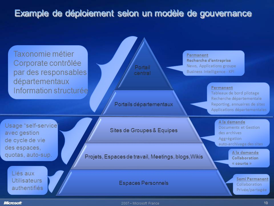 2007 – Microsoft France 10 Portail central Portails départementaux Sites de Groupes & Equipes Projets, Espaces de travail, Meetings, blogs,Wikis Espac