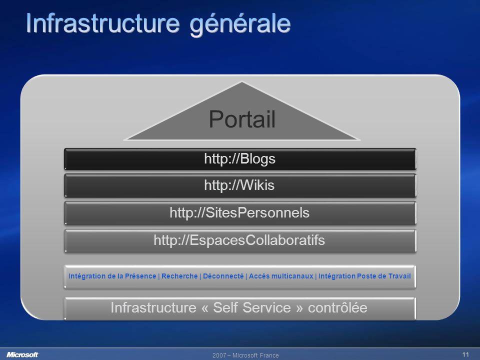 2007 – Microsoft France 11 http://Blogs http://Wikishttp://SitesPersonnelshttp://EspacesCollaboratifsInfrastructure « Self Service » contrôlée Intégra