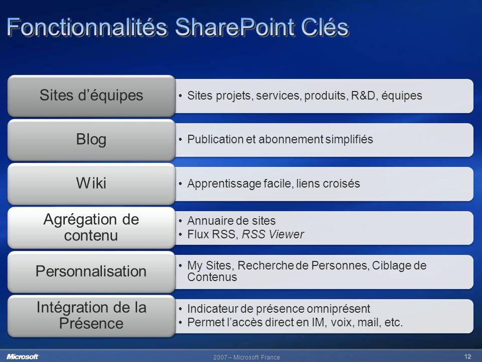 2007 – Microsoft France 12 Sites projets, services, produits, R&D, équipes Sites déquipes Publication et abonnement simplifiés Blog Apprentissage faci