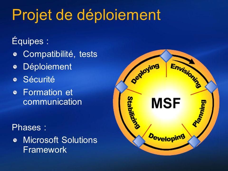 Projet de déploiement Équipes : Compatibilité, tests Déploiement Sécurité Formation et communication Phases : Microsoft Solutions Framework