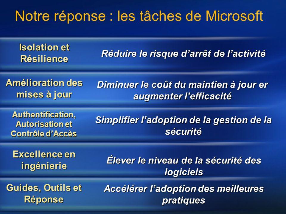 Notre réponse : les tâches de Microsoft Isolation et Résilience Amélioration des mises à jour Authentification, Autorisation et Contrôle dAccès Excell